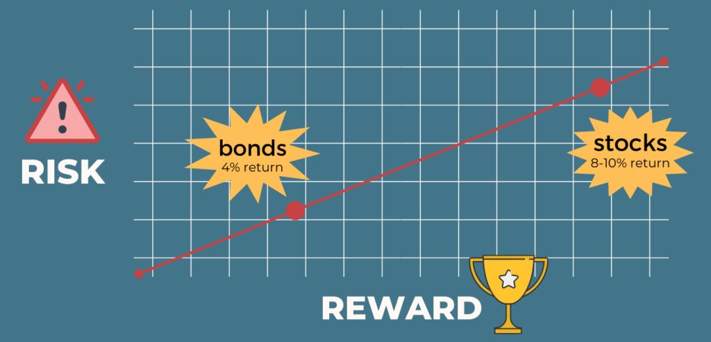 how-to-start-investing-in-stock-risk-return-relationship-graph