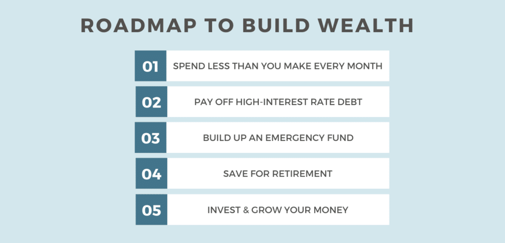 minimalism and money - roadmap to build wealth
